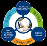 Workflow Optimization Services...