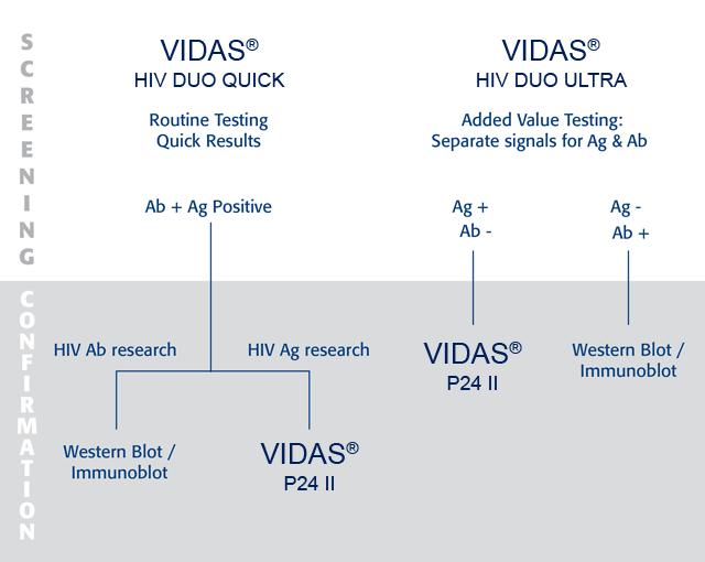 Vidas Hiv Panel Biomerieux Deutschland
